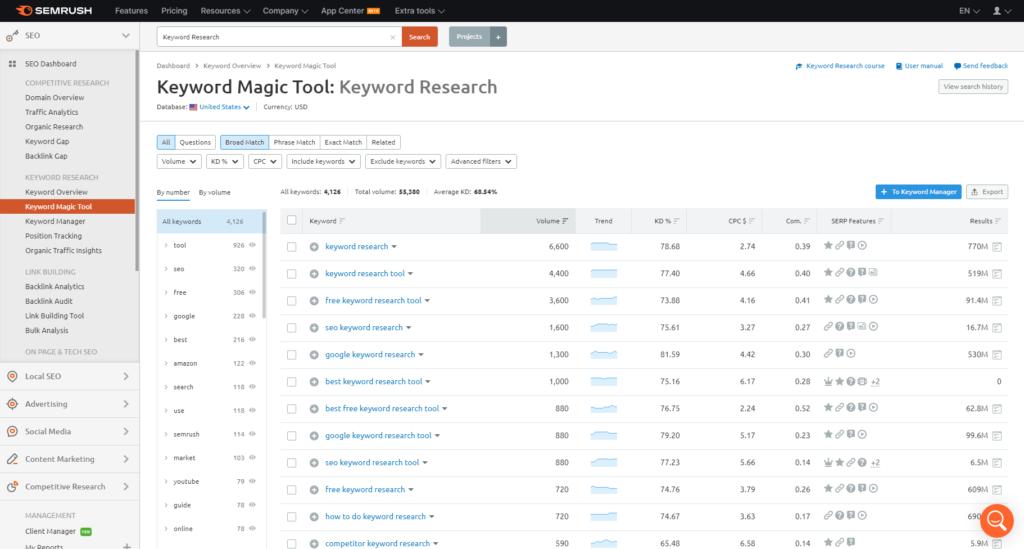 - SEM Rush Keyword Magic tool